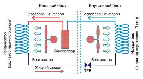 блоки кондиционера